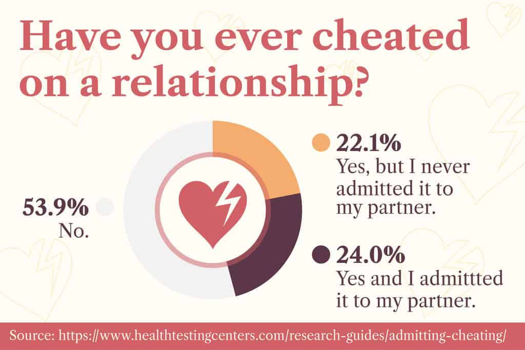 5 things you shouldnt do when your partner cheats